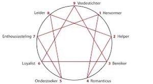 Coaching met het enneagram